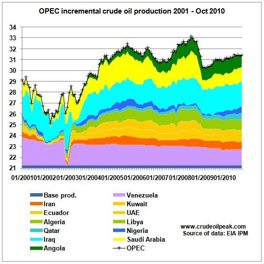 opec oil embargo A short history of opec one year after the oil embargo ended, opec countries held their first summit of heads of state and government in algiers in 1975.